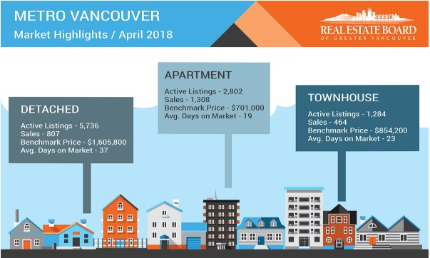 April 2018 Housing Update