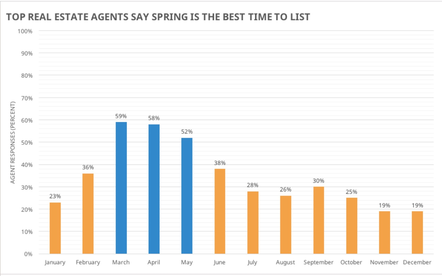 HomeLight National Agent Insights Survey