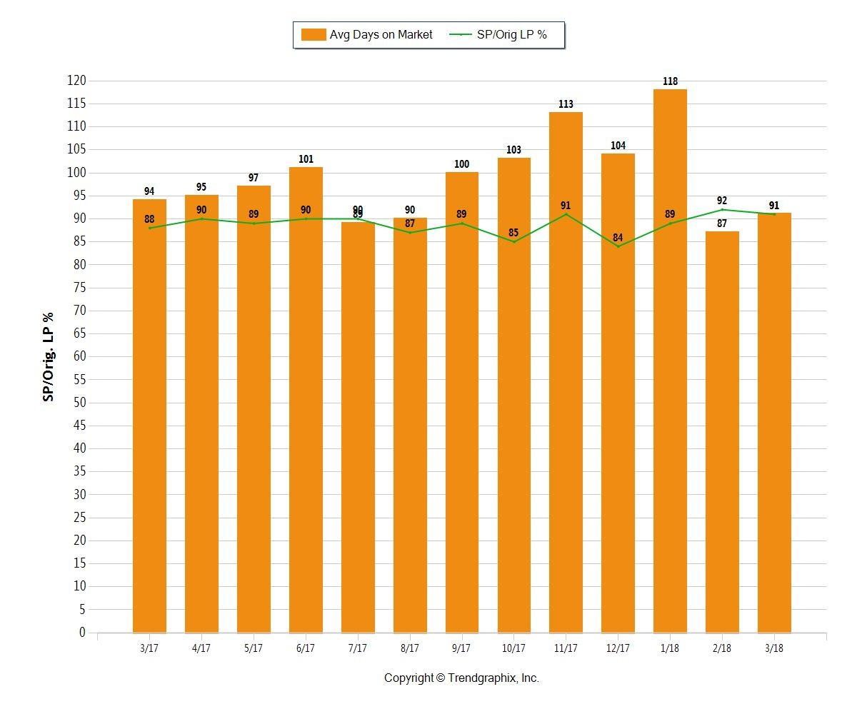 Fort Lauderdale Number of Days on Market Real Estate April 2018