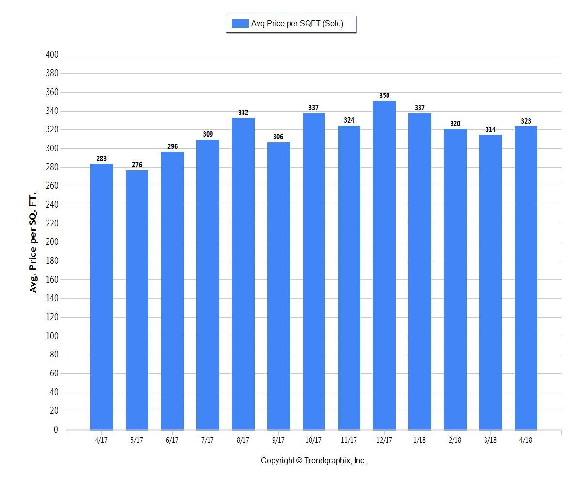 Fort Lauderdale Average Price Per Square Foot home sales Fort Lauderdale