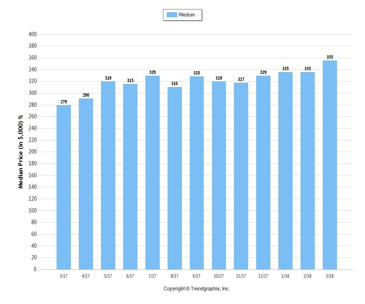 Fort Lauderdale Median Real Estate Prices April 2018