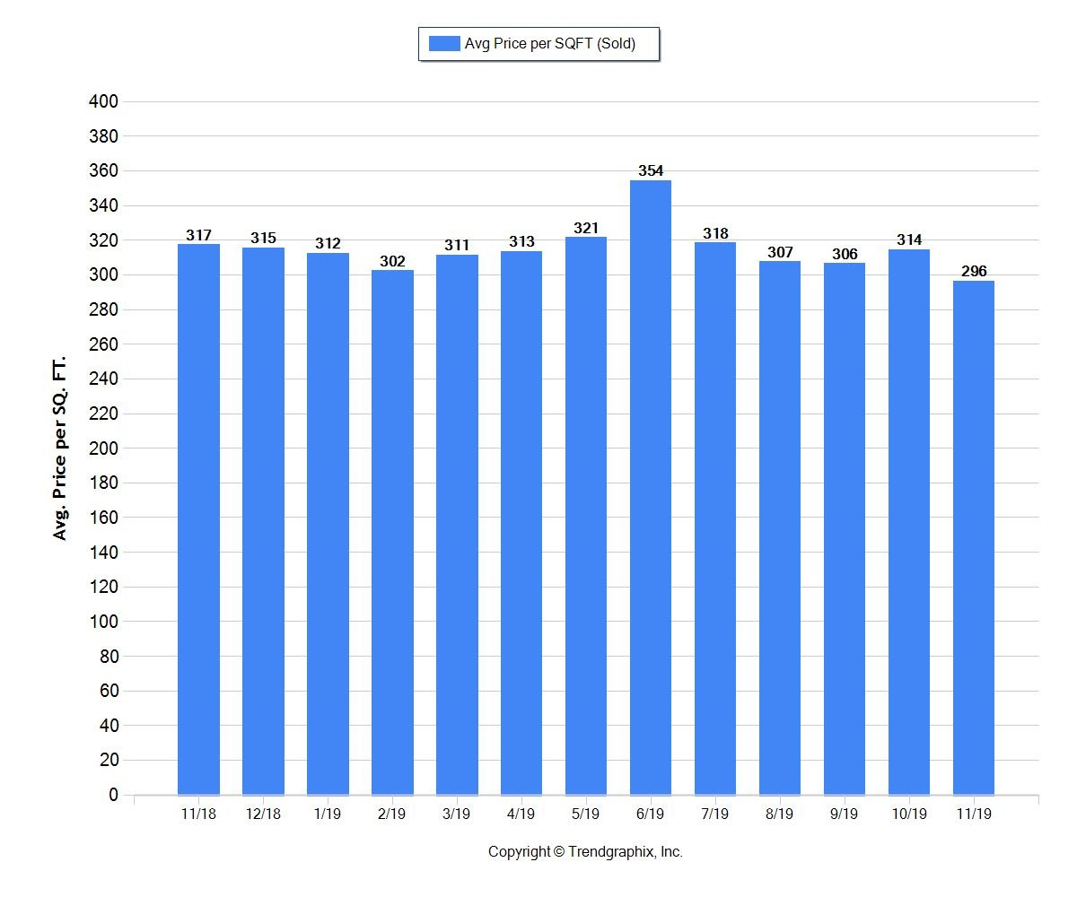 Price per square foot of home sales in Fort Lauderdale
