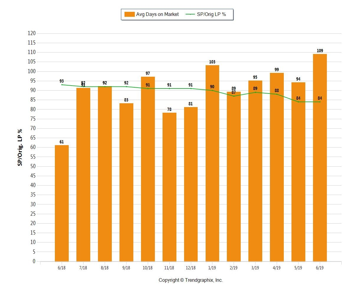 Days it takes to sell a home in Fort Lauderdale