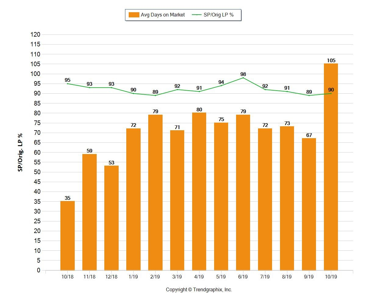 Days it takes to sell a multifamily property in Broward County