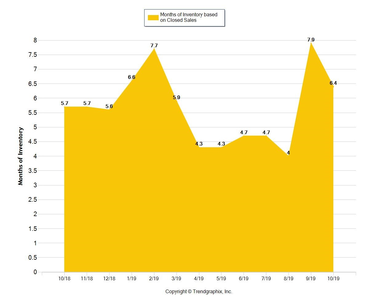 Months of Broward County Multifamily Inventory