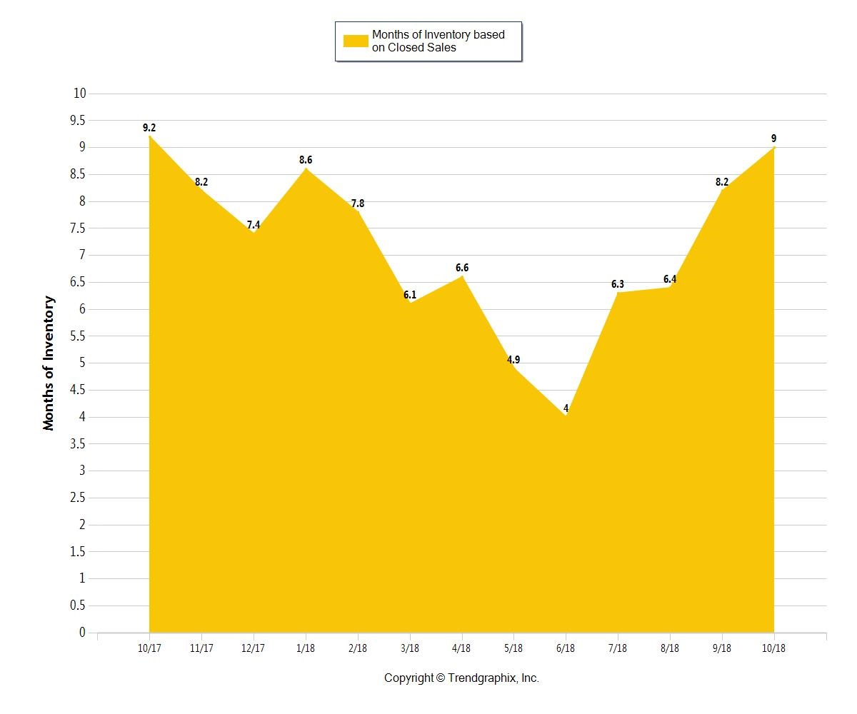 Months of Fort Lauderdale Housing Inventory