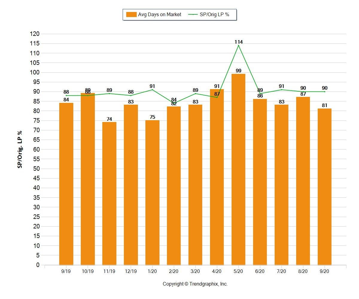 How long does it take to sell a home in fort lauderdale