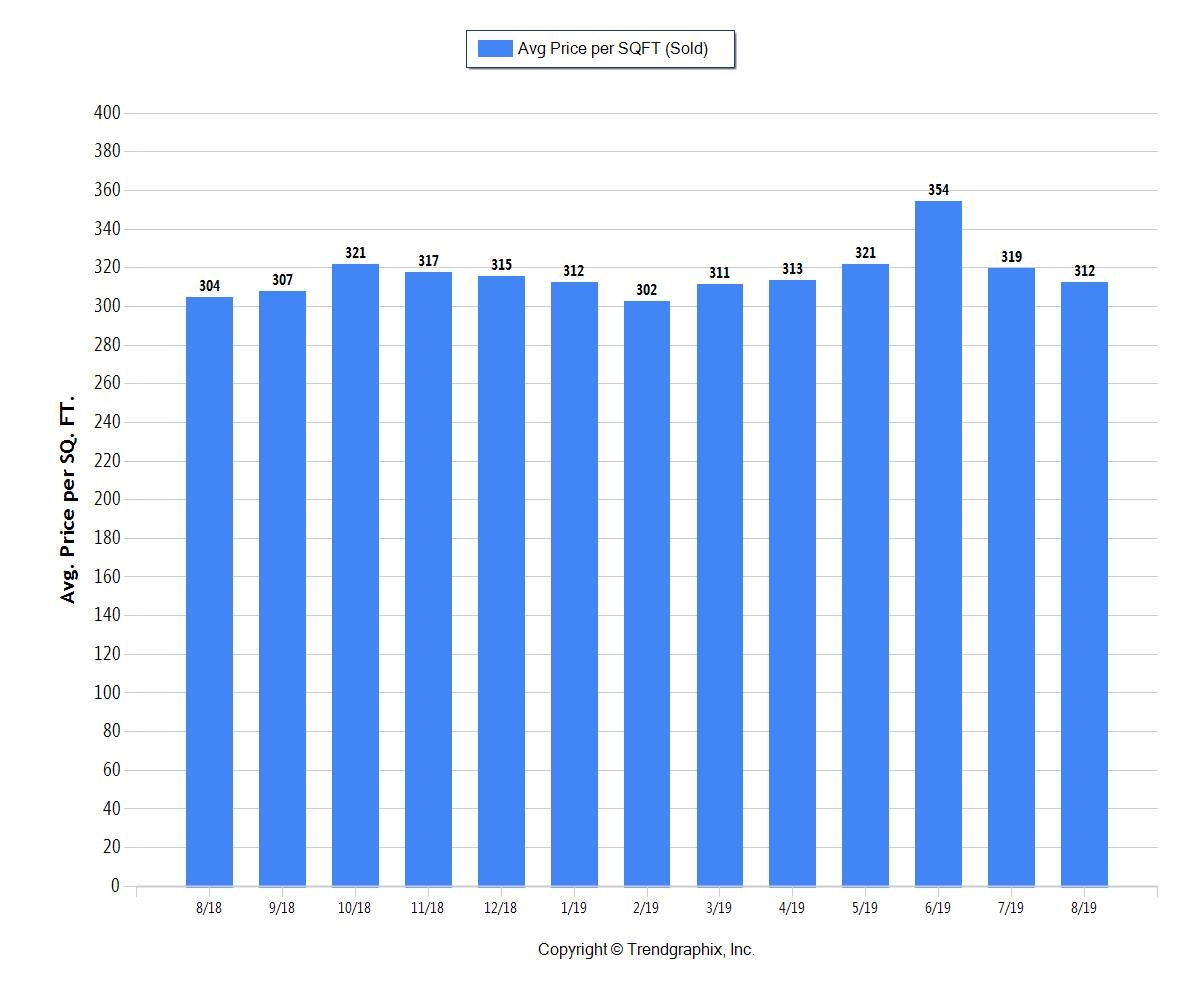 Average price per square foot of Fort Lauderdale Home Sales