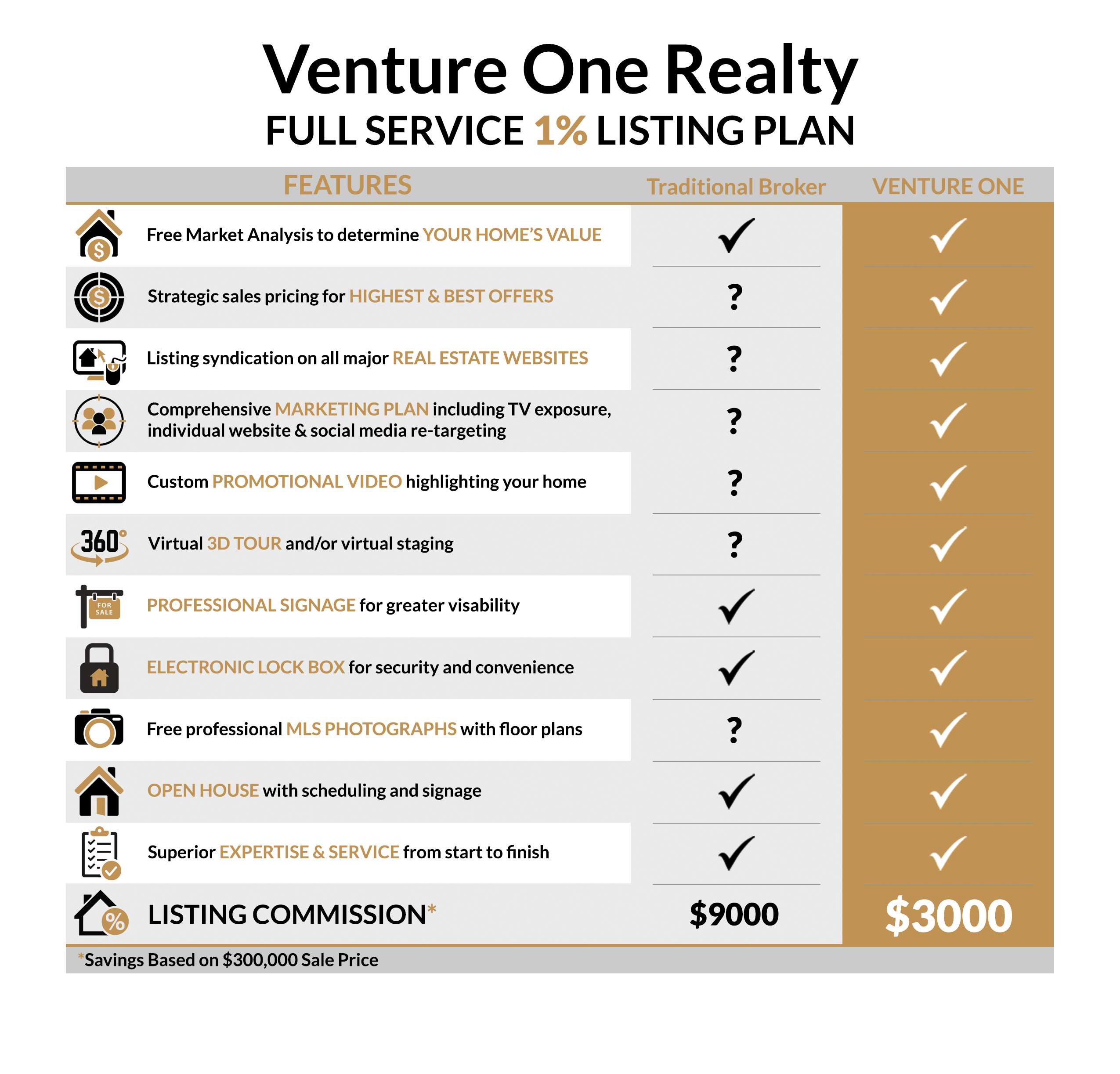 Venture One Realty Comparison chart
