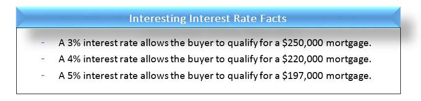 Interest Rate Facts