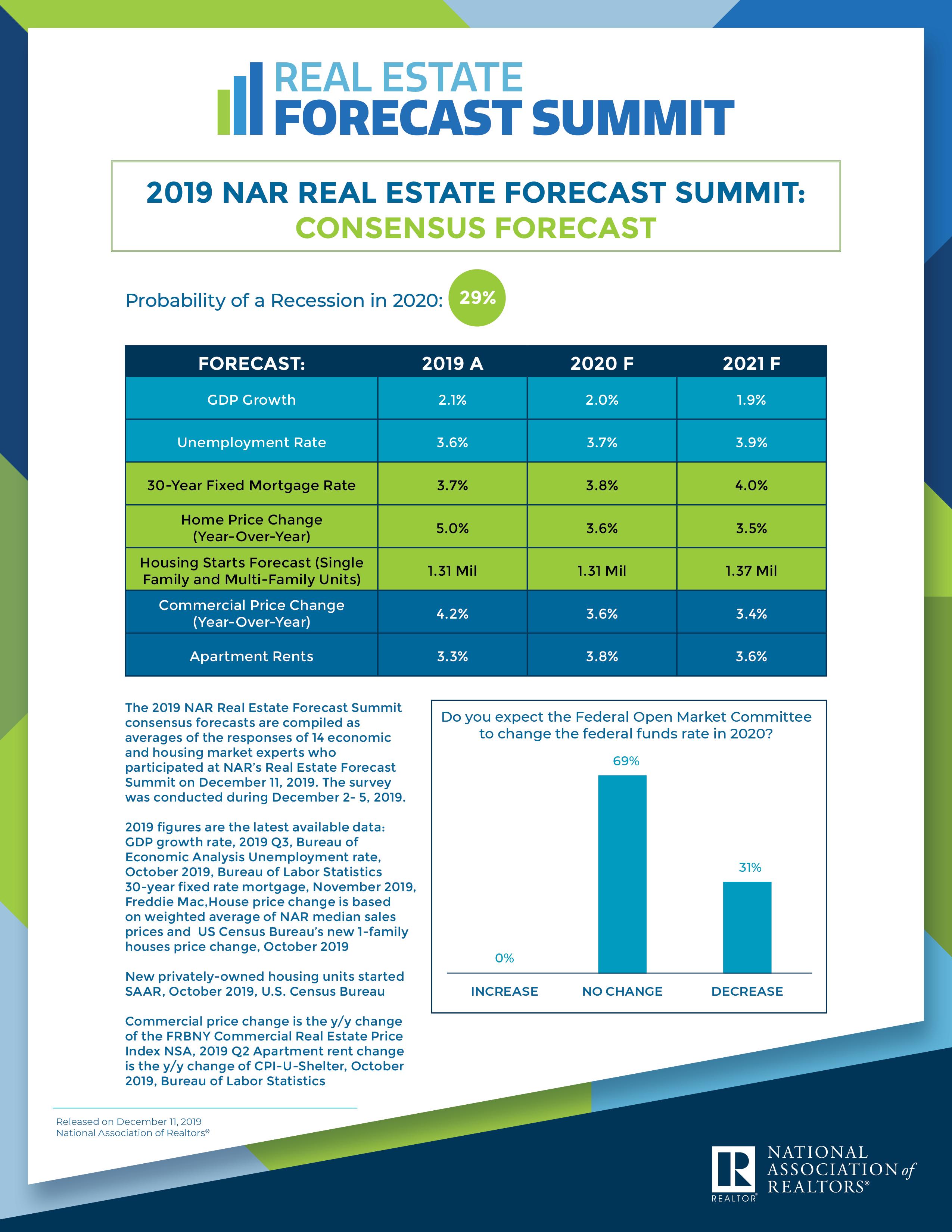 2019 Real Estate Consensus Forecast