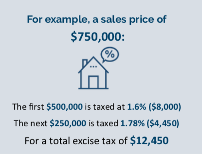 Example of Excise Tax Rate Hikes
