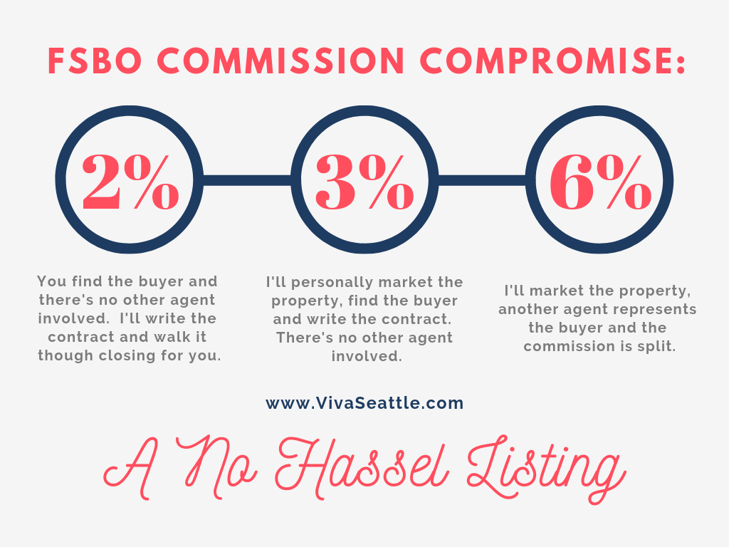 FSBO Commission Compromise in Seattle, WA