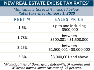 New Seattle Real Estate Excise Tax Rates