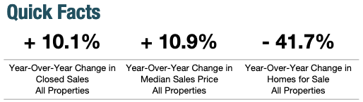 Year-Over-Year Change in Seattle's Real Estate Market December 2019