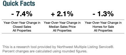 Seattle Quick Year-Over-Year Housing Sale Facts May 2019