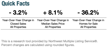 Seattle Year-Over-Year Housing Real Estate Indicators November 2019
