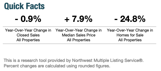 Seattle Year-Over-Year Housing Real Estate Indicators October 2019