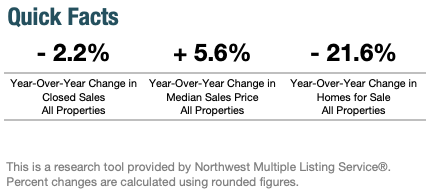 Seattle Quick Year-Over-Year Housing Sale Facts September 2019