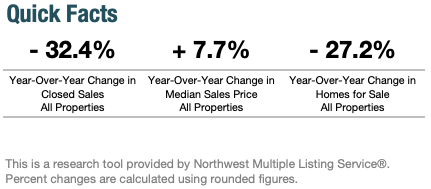 Year-Over-Year Change in Seattle's Real Estate Market April 2020