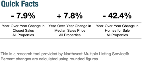 Year-Over-Year Change in Seattle's Real Estate Market February 2020