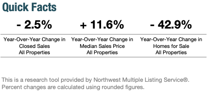 Year-Over-Year Change in Seattle's Real Estate Market January 2020