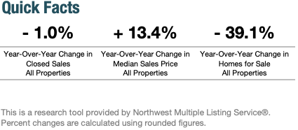 Year-Over-Year Change in Seattle's Real Estate Market July 2020