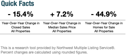 Year-Over-Year Change in Seattle's Real Estate Market June 2020