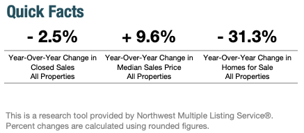 Year-Over-Year Change in Seattle's Real Estate Market March 2020