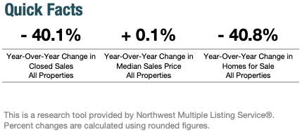 Year-Over-Year Change in Seattle's Real Estate Market May 2020