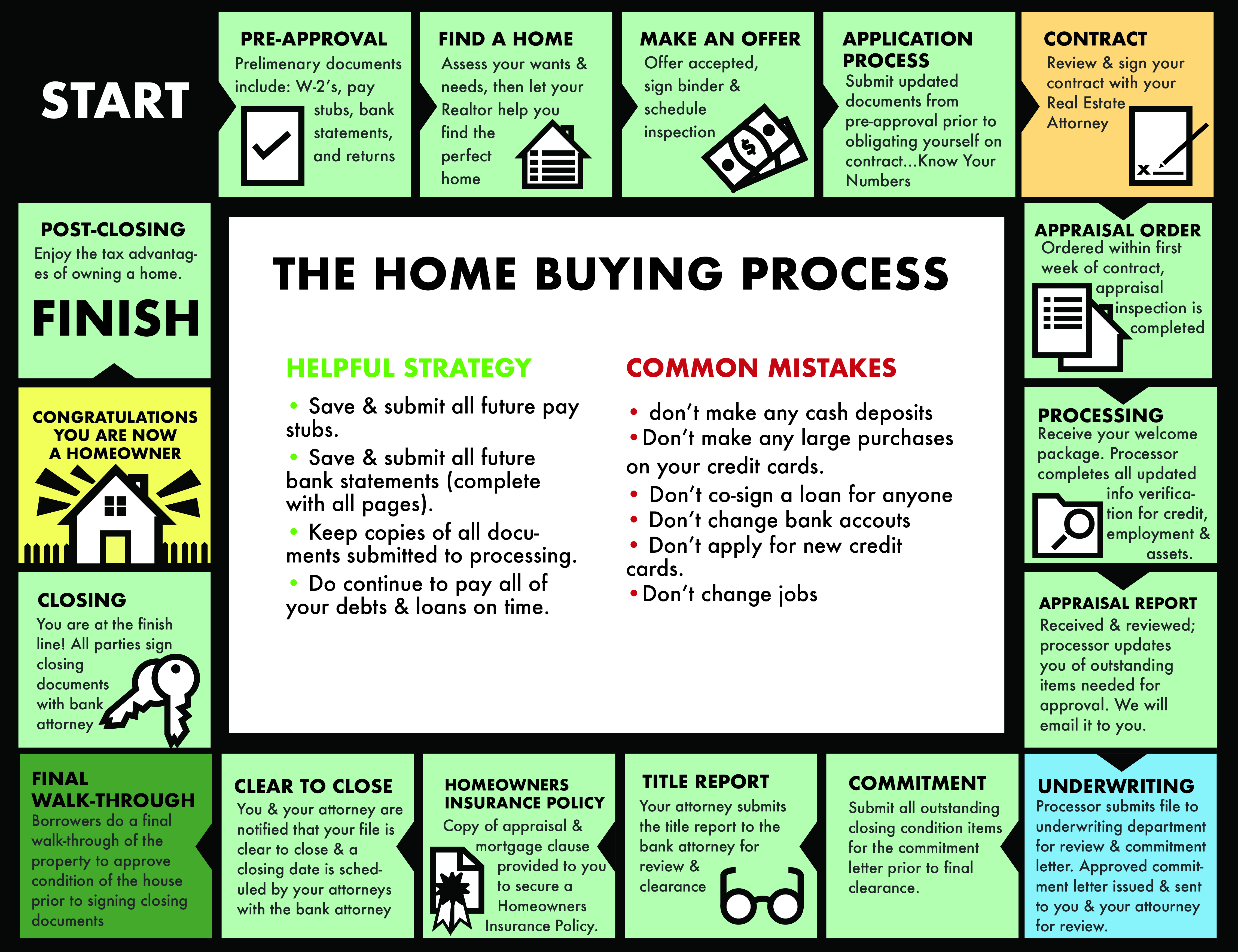 Home Buying Monopoly