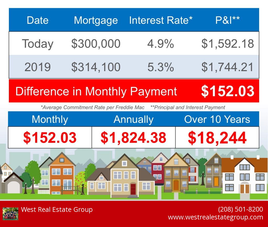 The Cost of Waiting $300,000 Mortgage