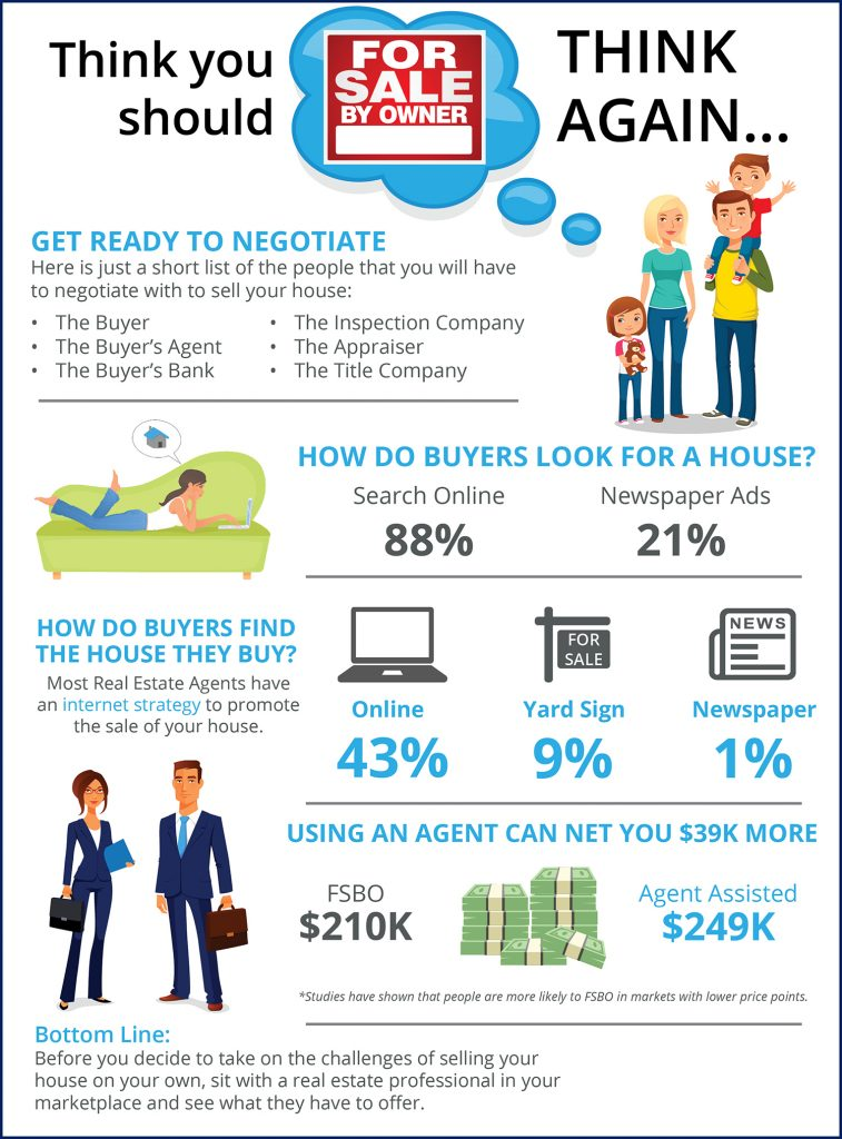 Think your should sell your home yourself?