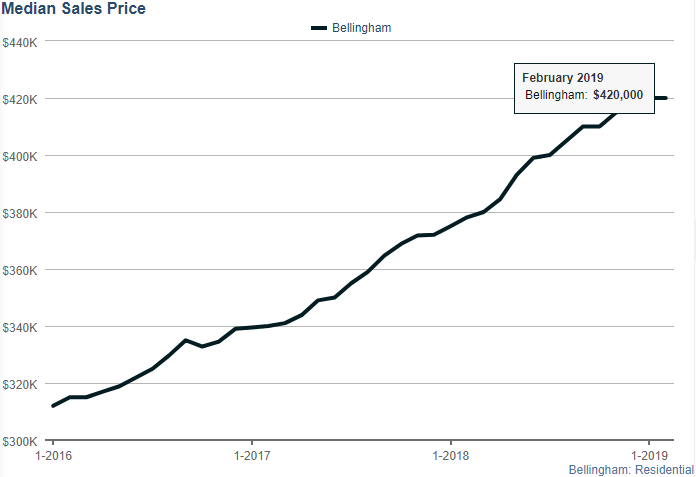 Bellingham Median Sales Price February 2019