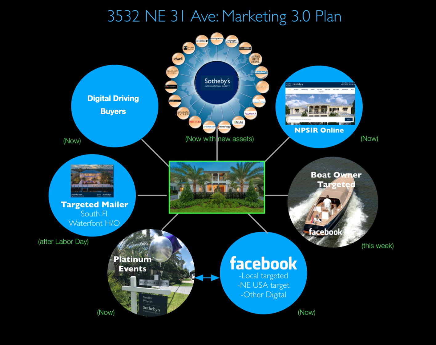 The 5 Star Digitally Led Marketing Plan: Florida, NYC Metro / NE & Globally