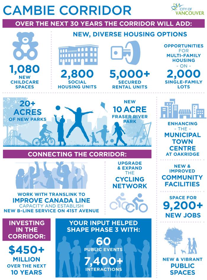 City of Vancouver's Cambie Corridor Infographic
