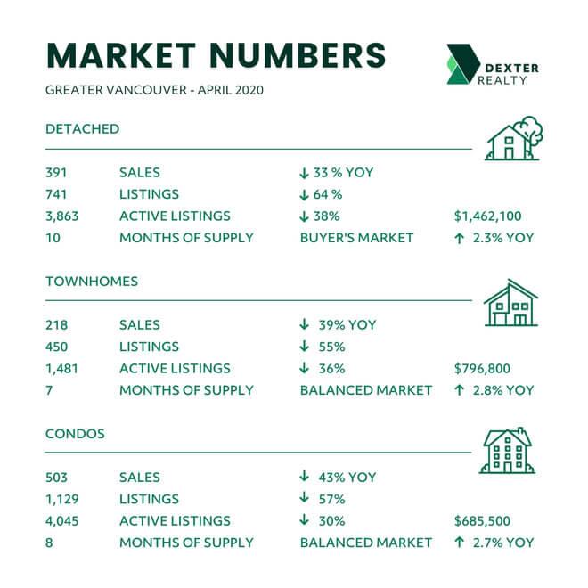 Greater Vancouver Real Estate Market Statistics for April 2020