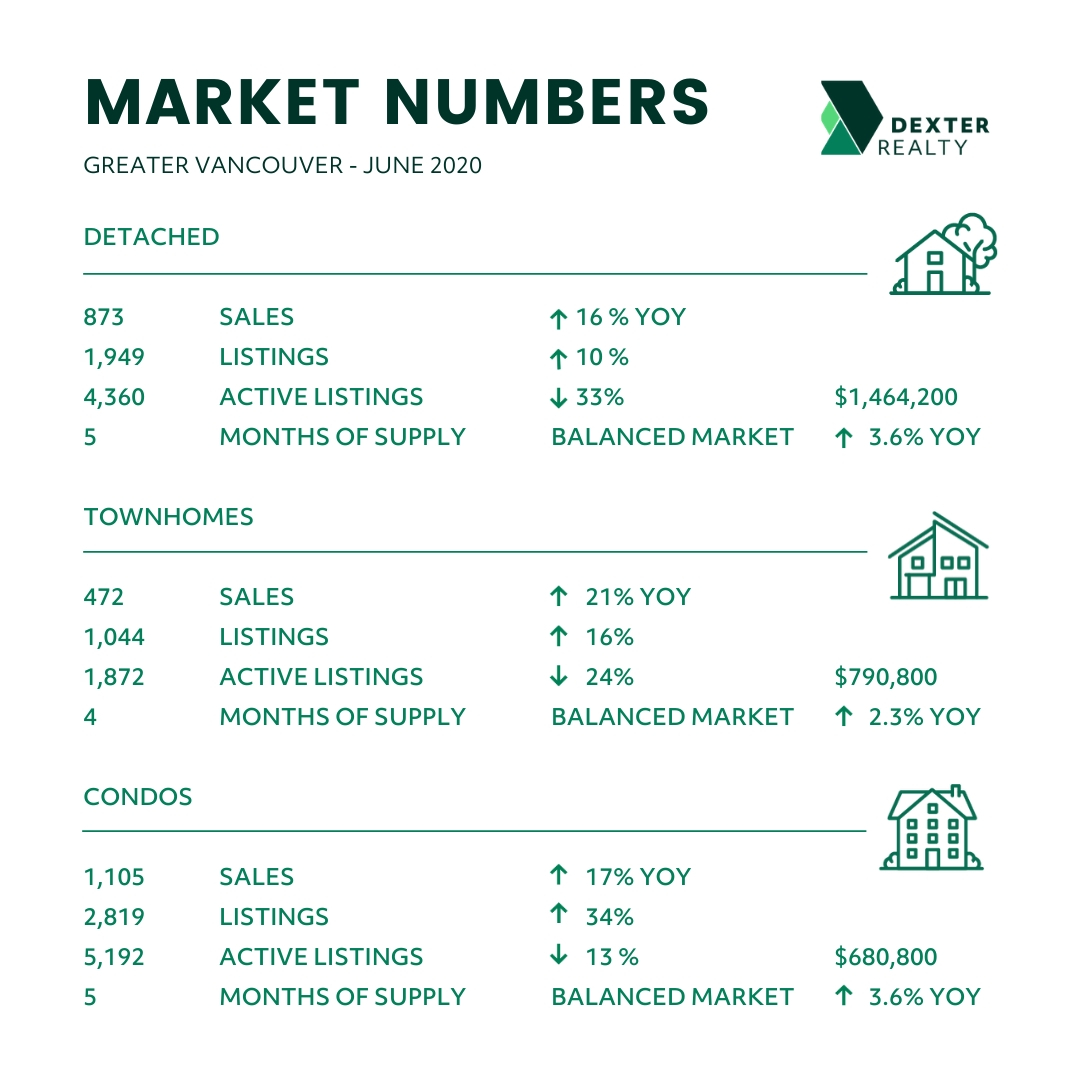 May 2020 Greater Vancouver BC Real Estate Market Statistics