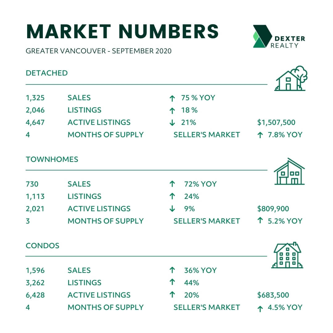 September 2020 Greater Vancouver BC Real Estate Market Statistics