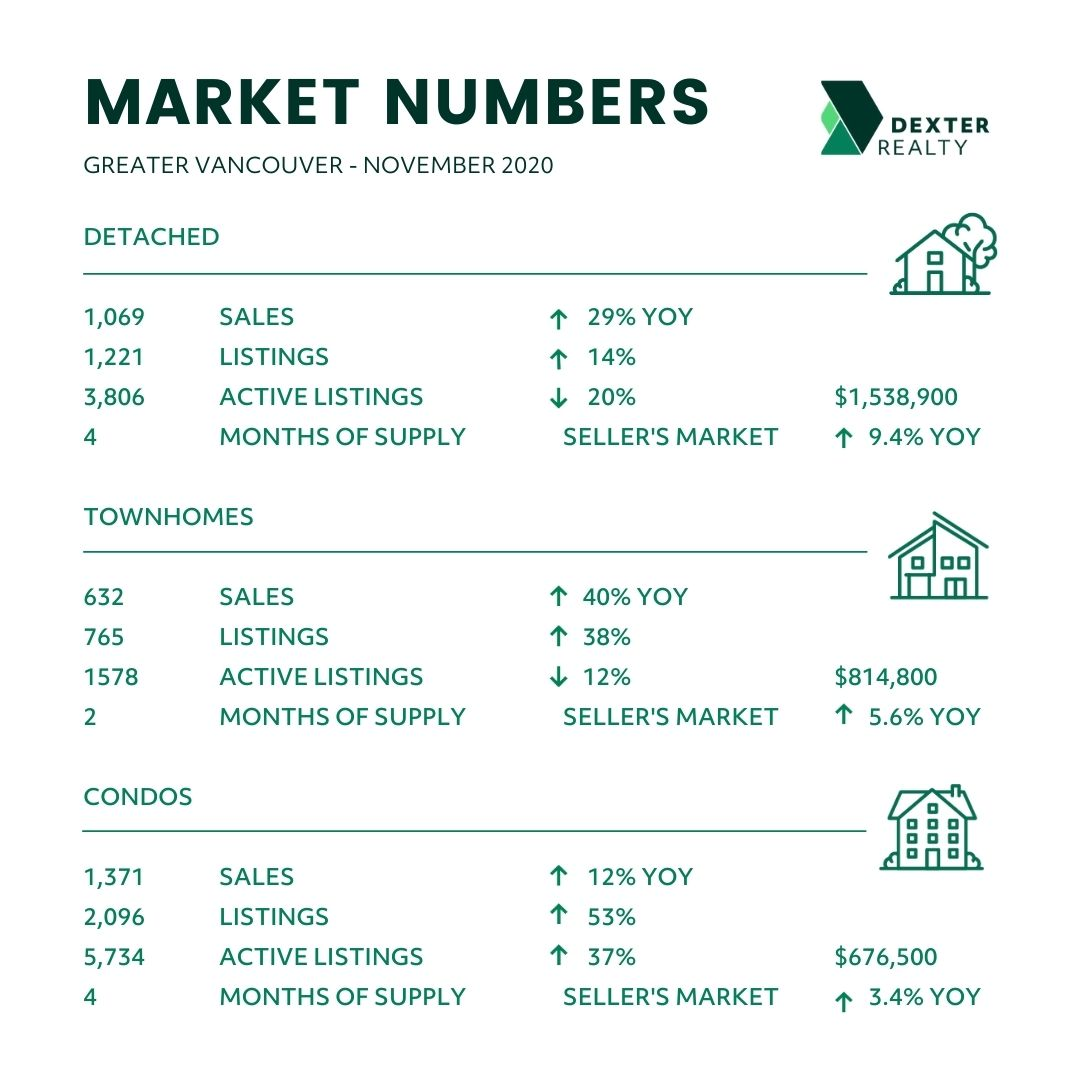 October 2020 Greater Vancouver BC Real Estate Market Statistics