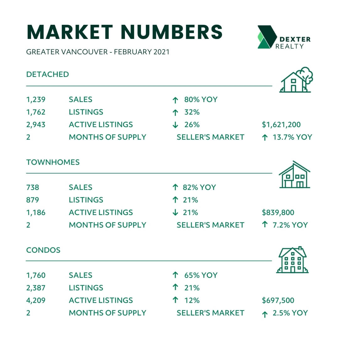 January 2021 Greater Vancouver BC Real Estate Market Statistics