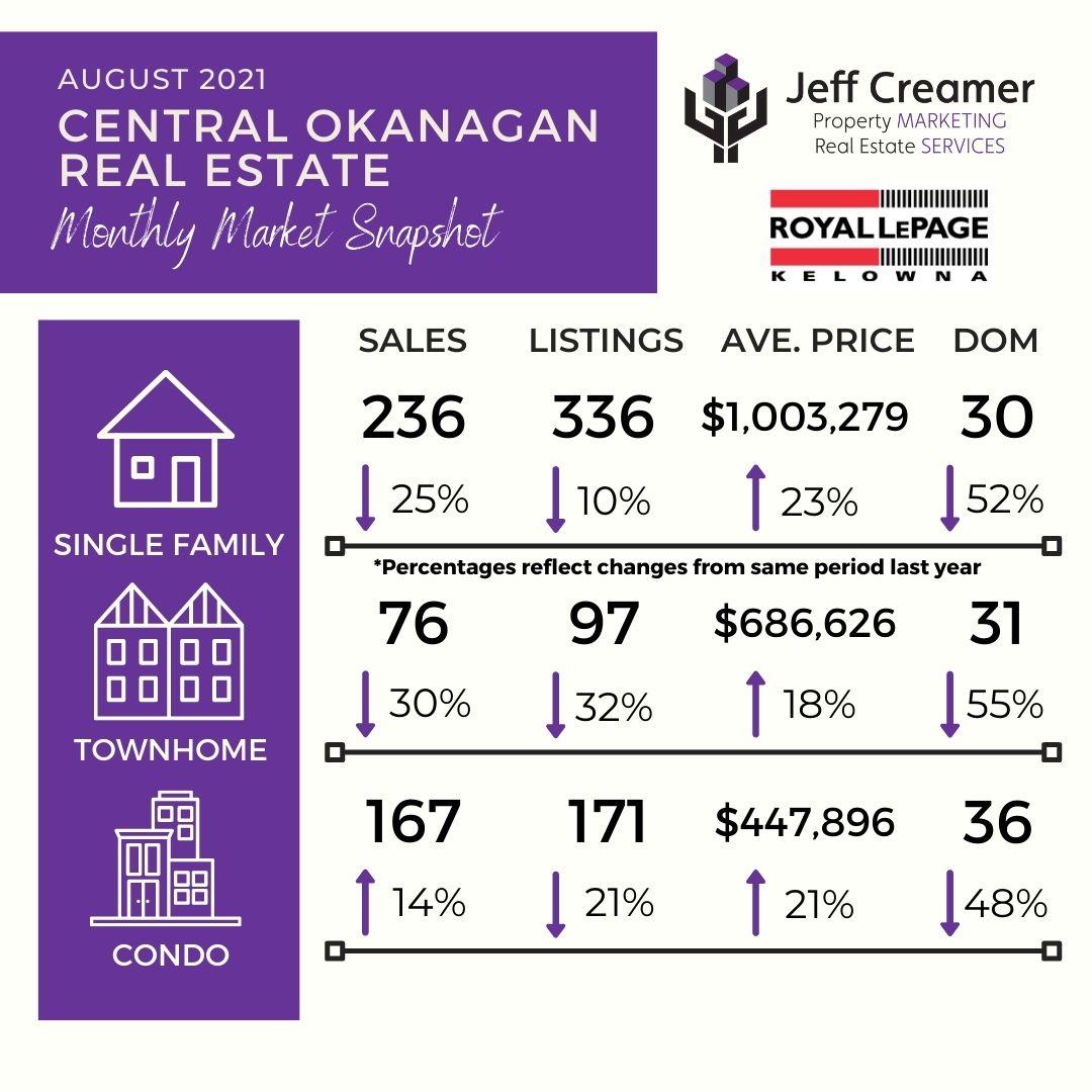 Central Okanagan Real Estate Market Statistics: August 2021