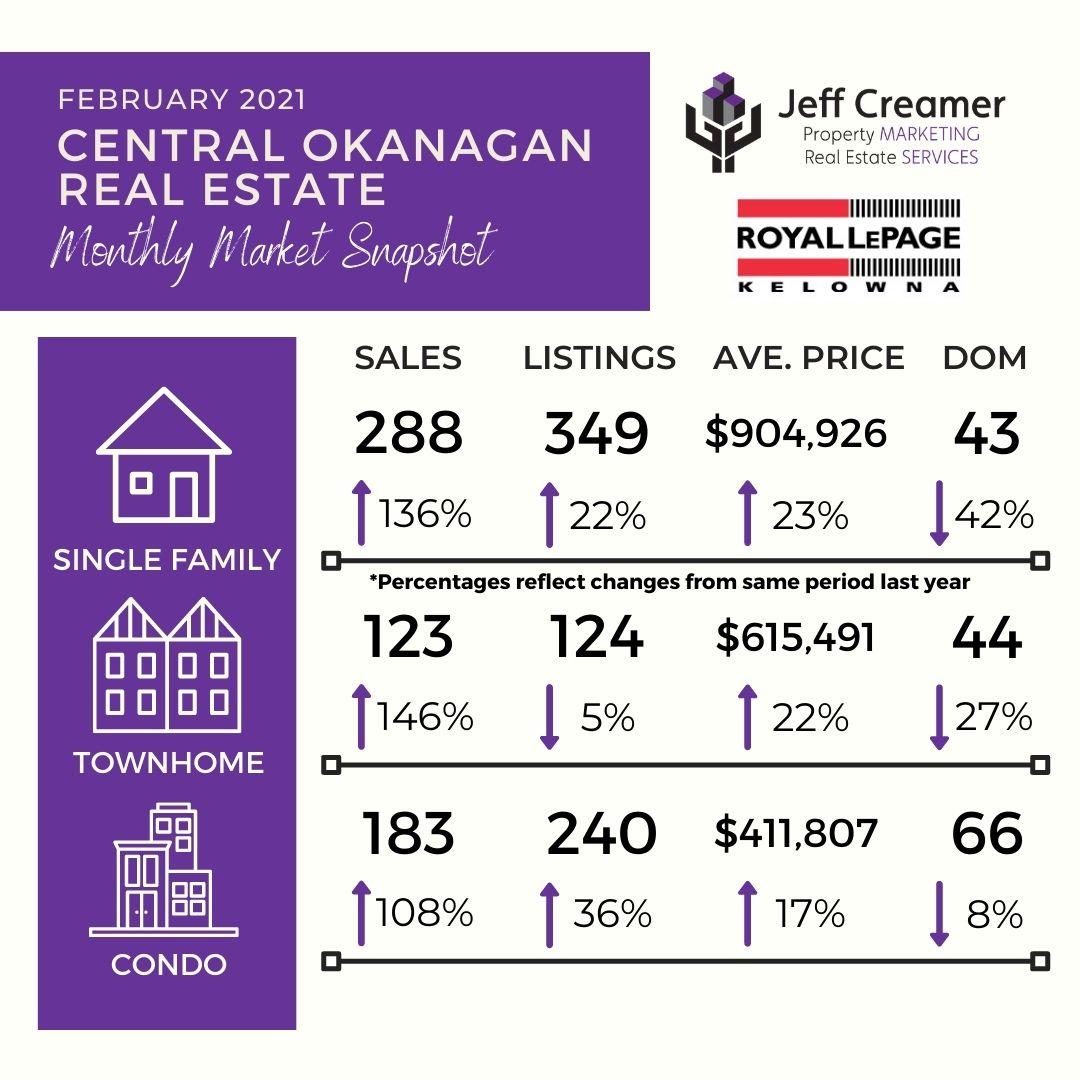 Central Okanagan Real Estate Market Statistics: February 2021