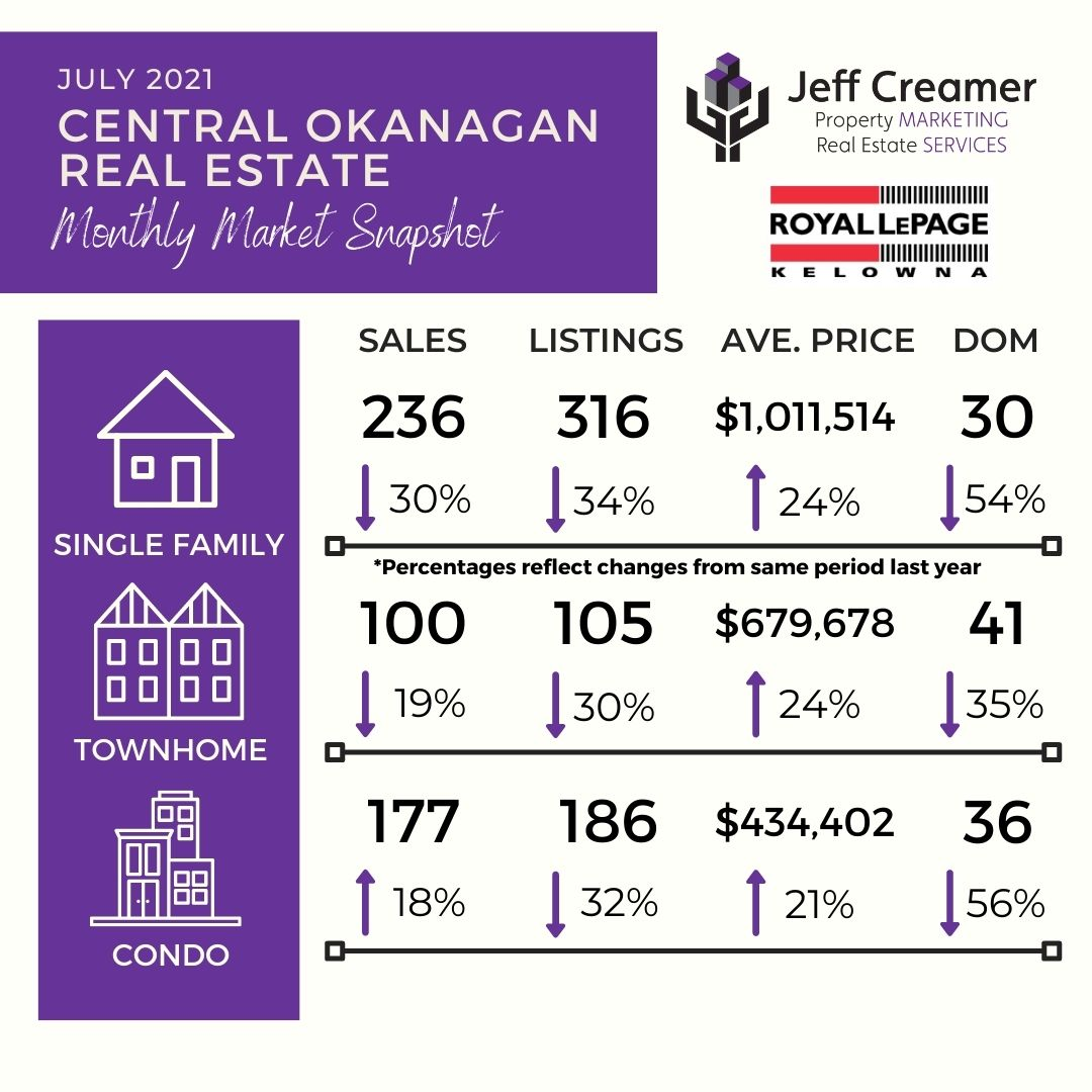 July 2021 Central Okanagan Real Estate Market Statistics