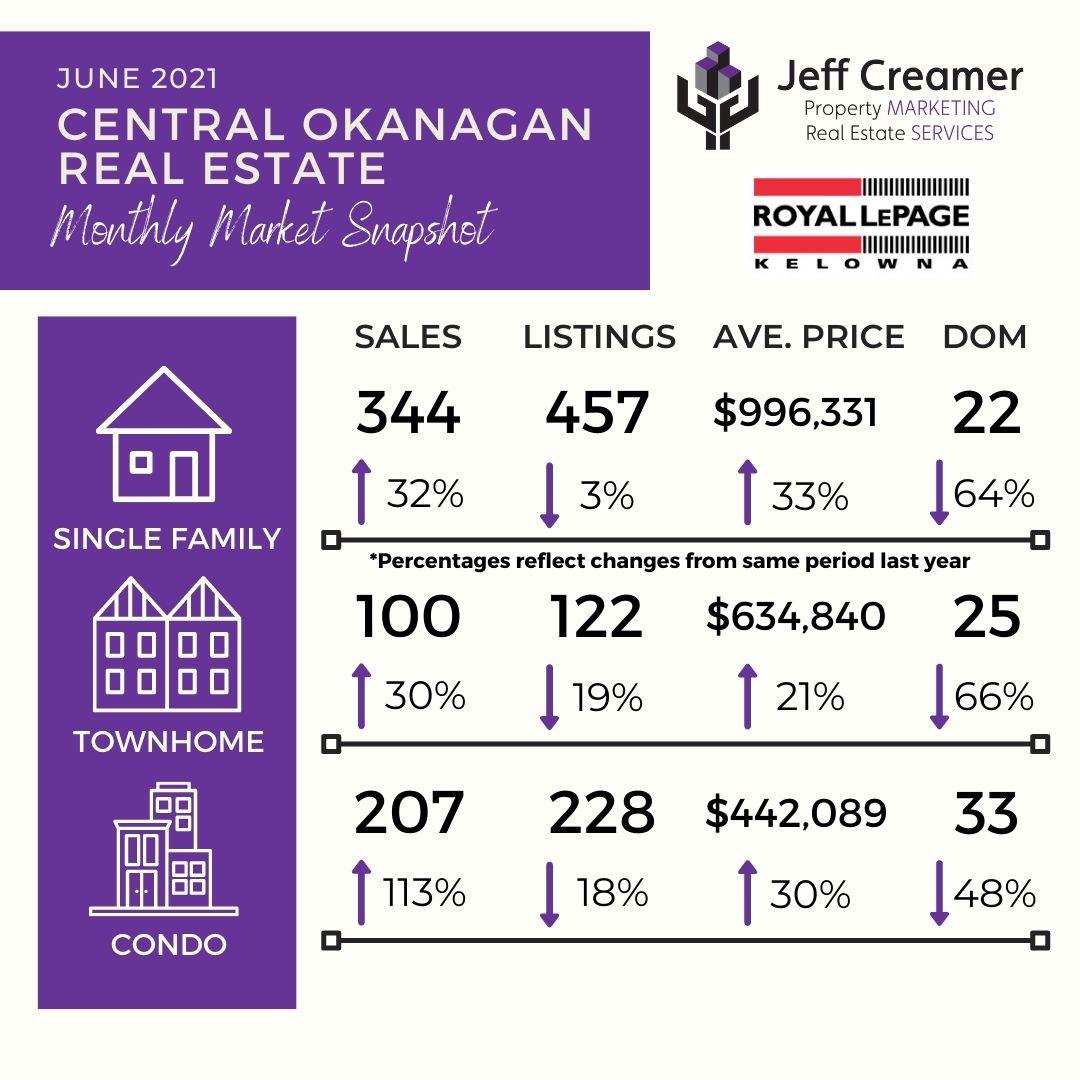 June 2021 Central Okanagan Real Estate Market Statistics