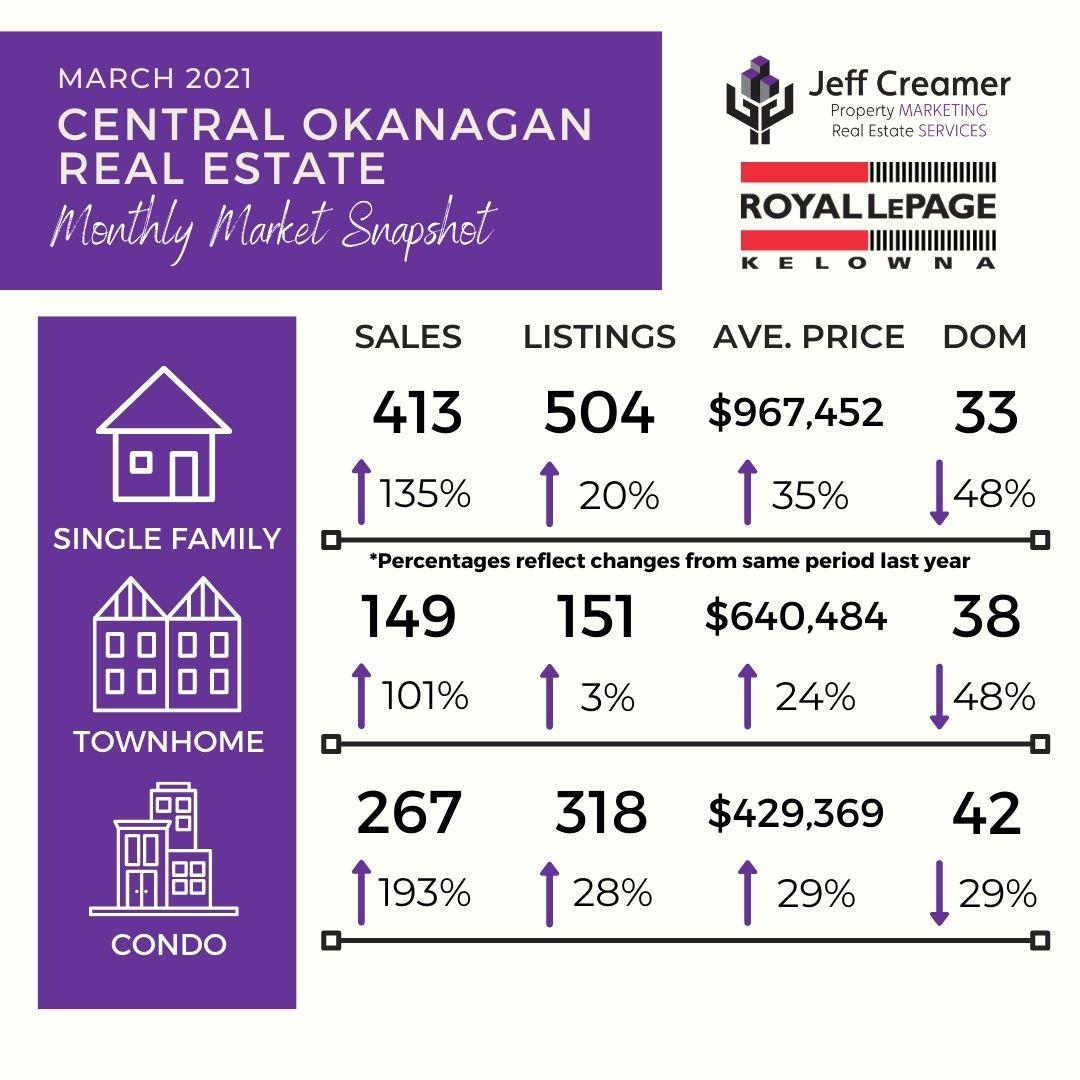Central & Southern Okanagan Real Estate Market Statistics: March 2021