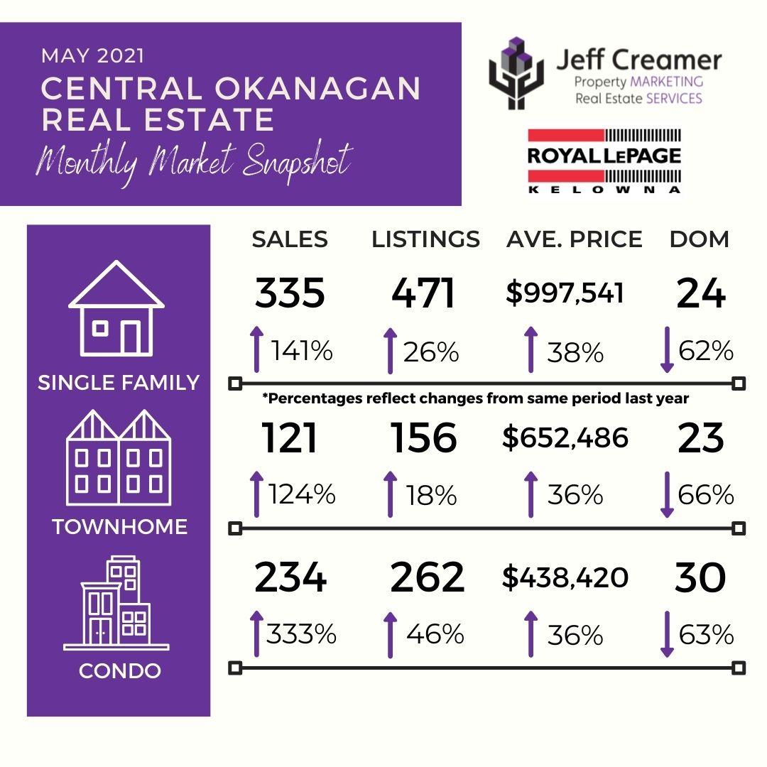 Central Okanagan Real Estate Market Statistics: May 2021