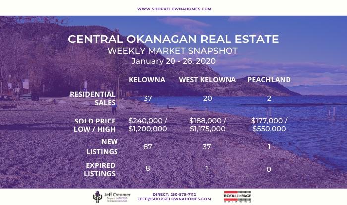 Central Okanagan Real Estate Weekly Market Snapshot: January 20-26, 2020