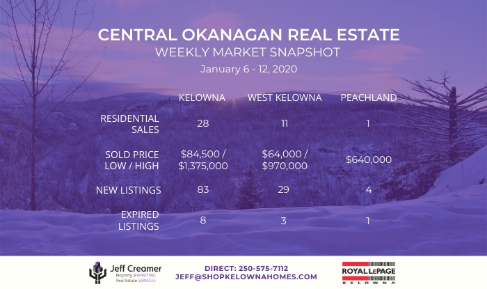 Central Okanagan Real Estate Market Snapshot: January 6-12, 2020