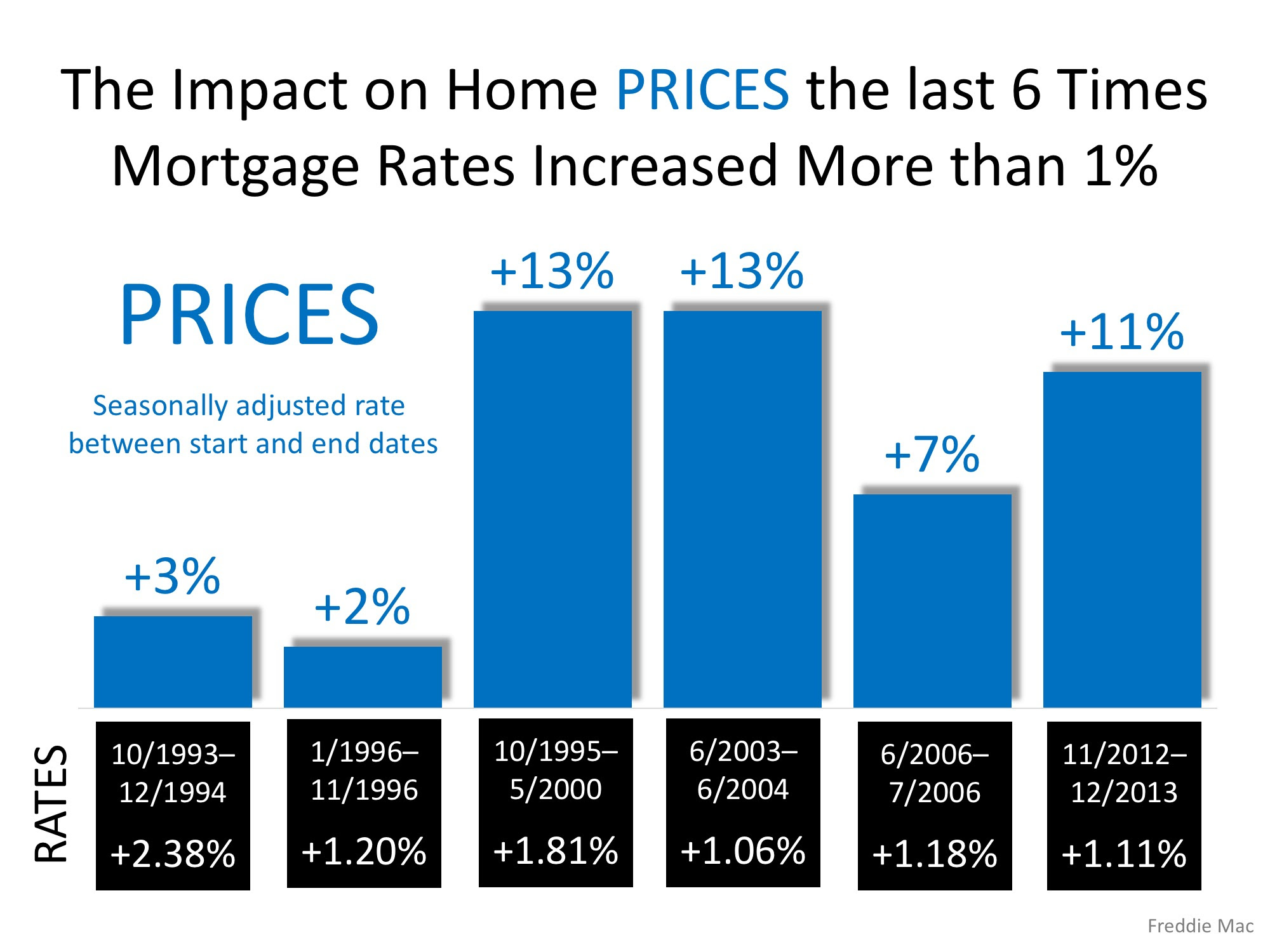 Impact on Home Prices last 6 times Rates Increased by 1% or More